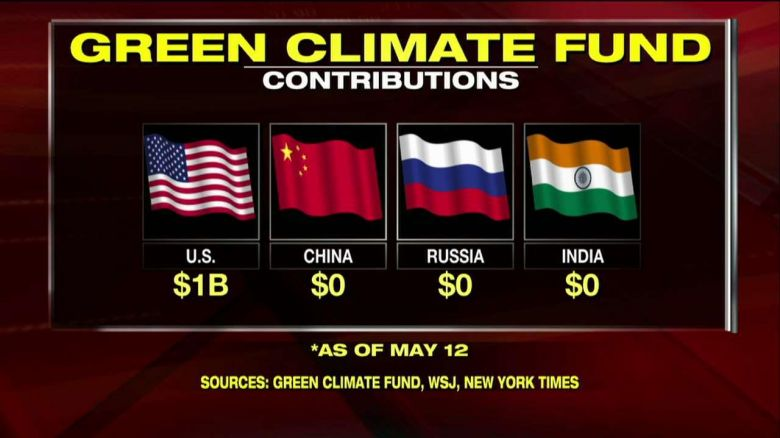 694940094001_5458698438001_Green-Climate-Fund